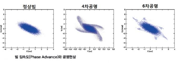 정상빔(왼쪽)과 달리 공명 현상이 있을 경우(가운데와 오른쪽)에는 빛이 집속되지 않고 새나가는 현상이 발생한다. - 기초과학연구원 제공